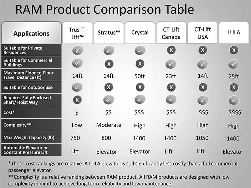 Products Comparison Chart